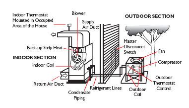 Mechanical Systems San Jose Commercial Hvac Mechanical